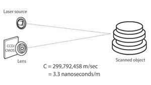 laser pulse scanning