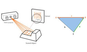 structured light scanning